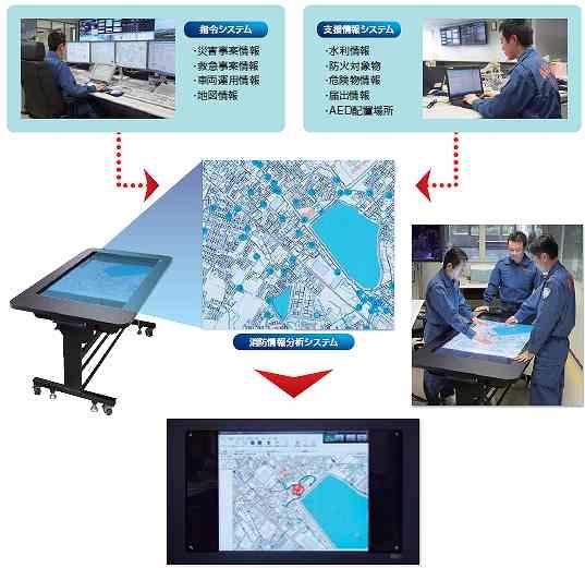 消防情報分析システム及び電子作戦台